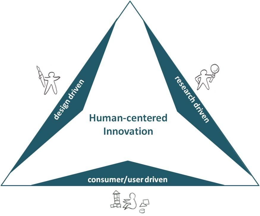 Towards Human-Centered Design