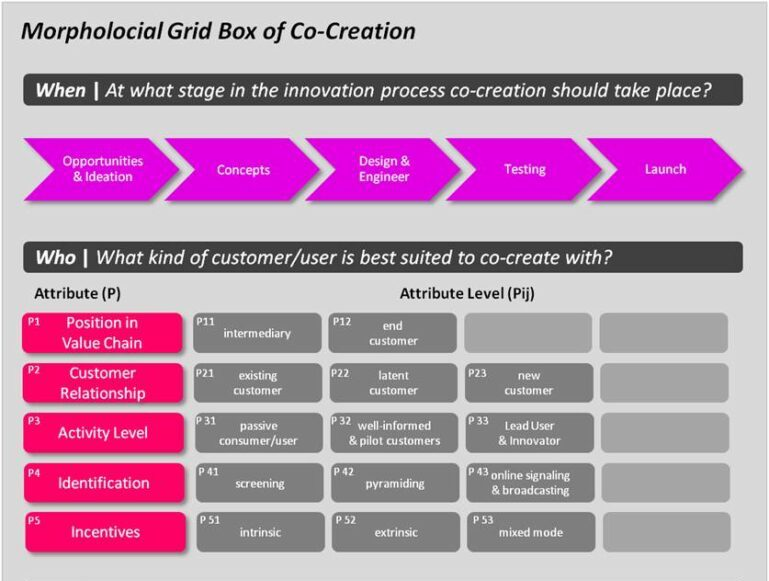 The Morphology of Co-Creation