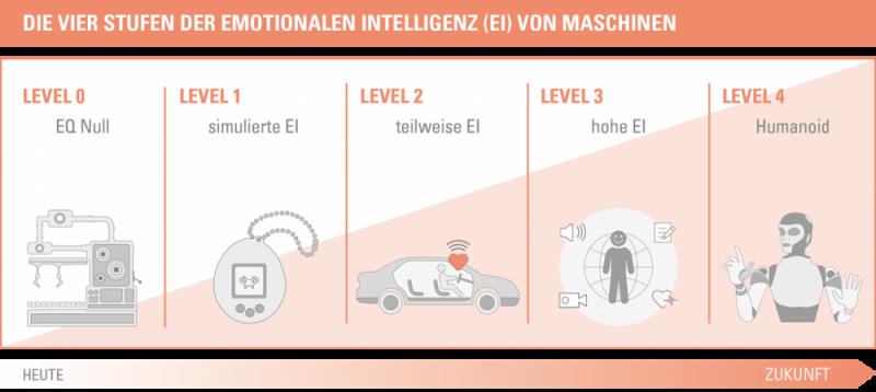 Das 4-Stufen Modell der Emotionalen Intelligenz von Maschinen