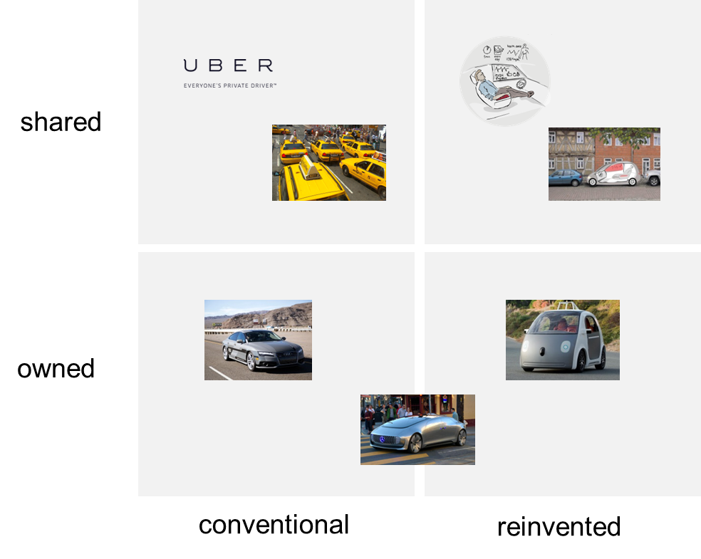 The Future of Autonomous Driving – Introducing the Foresight Matrix to Support Strategic Planning