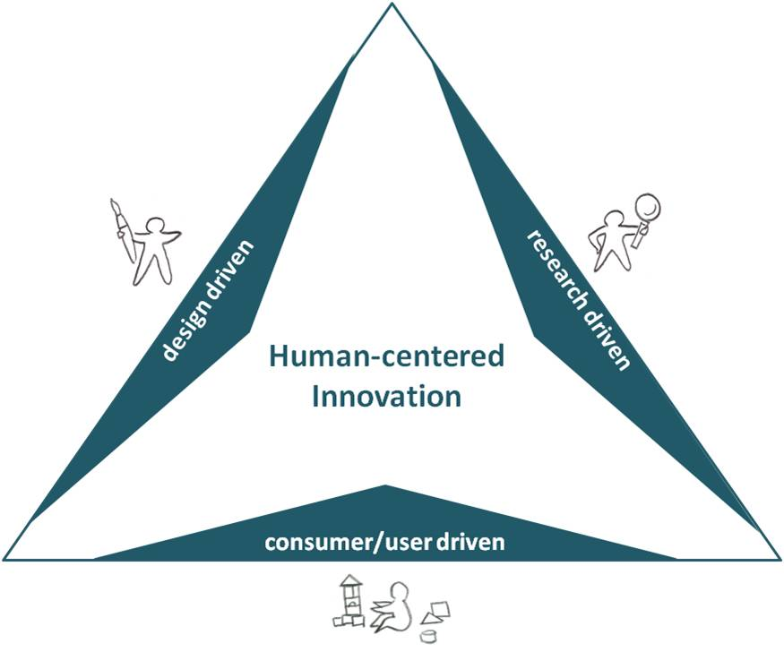 Towards Human-Centered Design